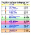 Cartoon: Tour de France 2011 (small) by thalasso tagged doping,cycling,epo,drugs
