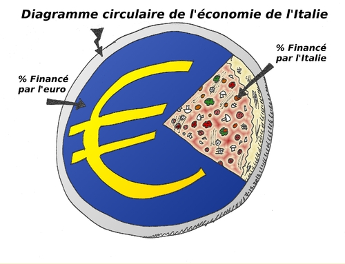 diagramme circulaire italien by binaryoptions
